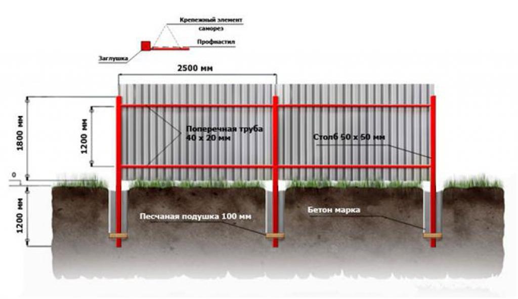 Из чего сделать забор на даче своими