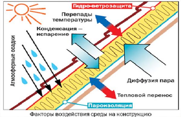 Жидкокристаллическая теплоизоляция